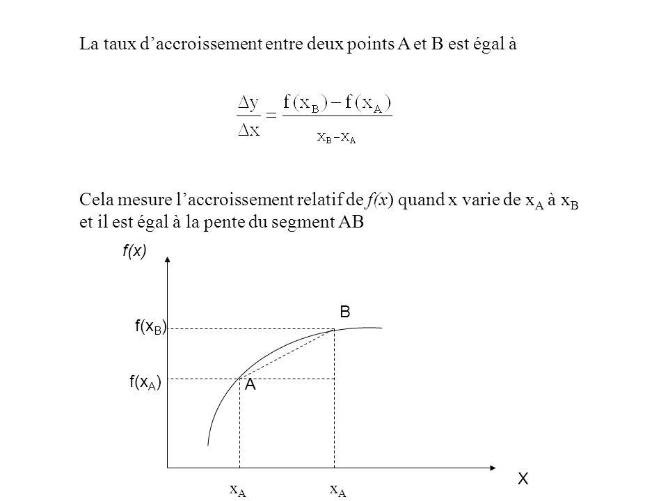 La taux d'accroissement entre deux points A et B est égal à