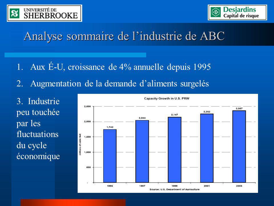 Analyse sommaire de l'industrie de ABC