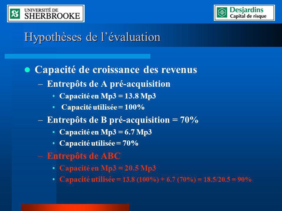 Hypothèses de l'évaluation