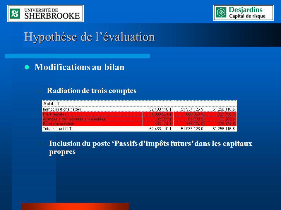 Hypothèse de l'évaluation