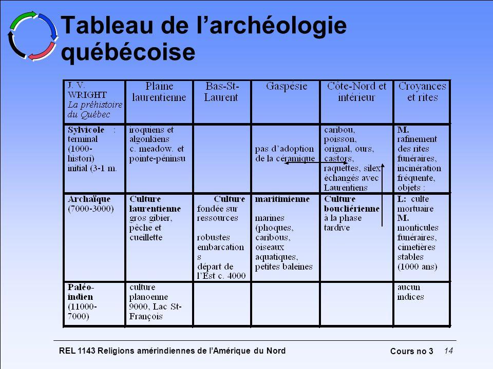 Tableau de l'archéologie québécoise