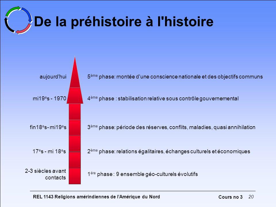 De la préhistoire à l histoire