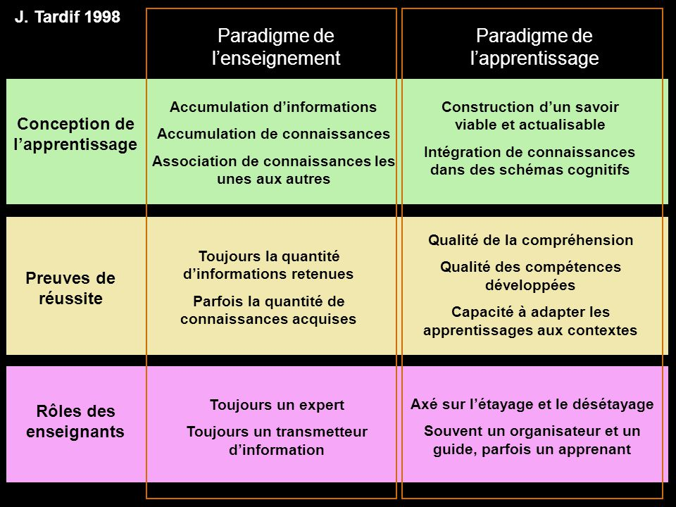 Paradigme de l'enseignement Paradigme de l'apprentissage