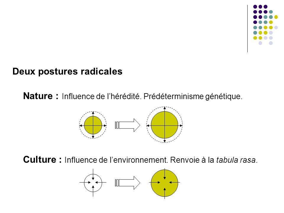 Nature : Influence de l'hérédité. Prédéterminisme génétique.