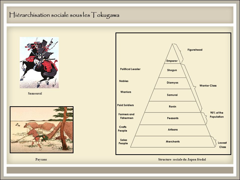 Hiérarchisation sociale sous les Tokugawa
