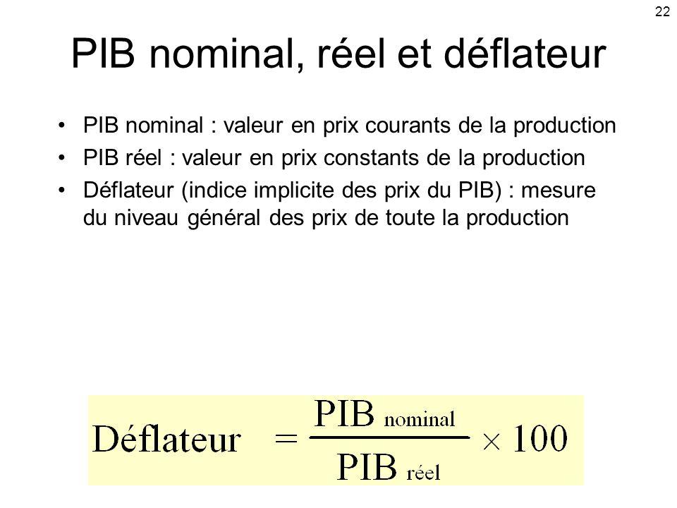 PIB nominal, réel et déflateur