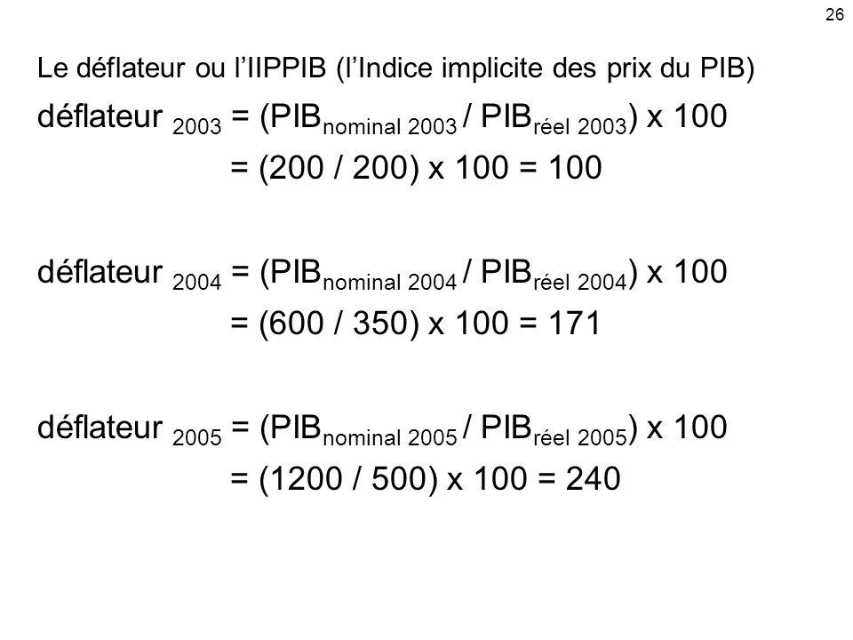 déflateur 2003 = (PIBnominal 2003 / PIBréel 2003) x 100
