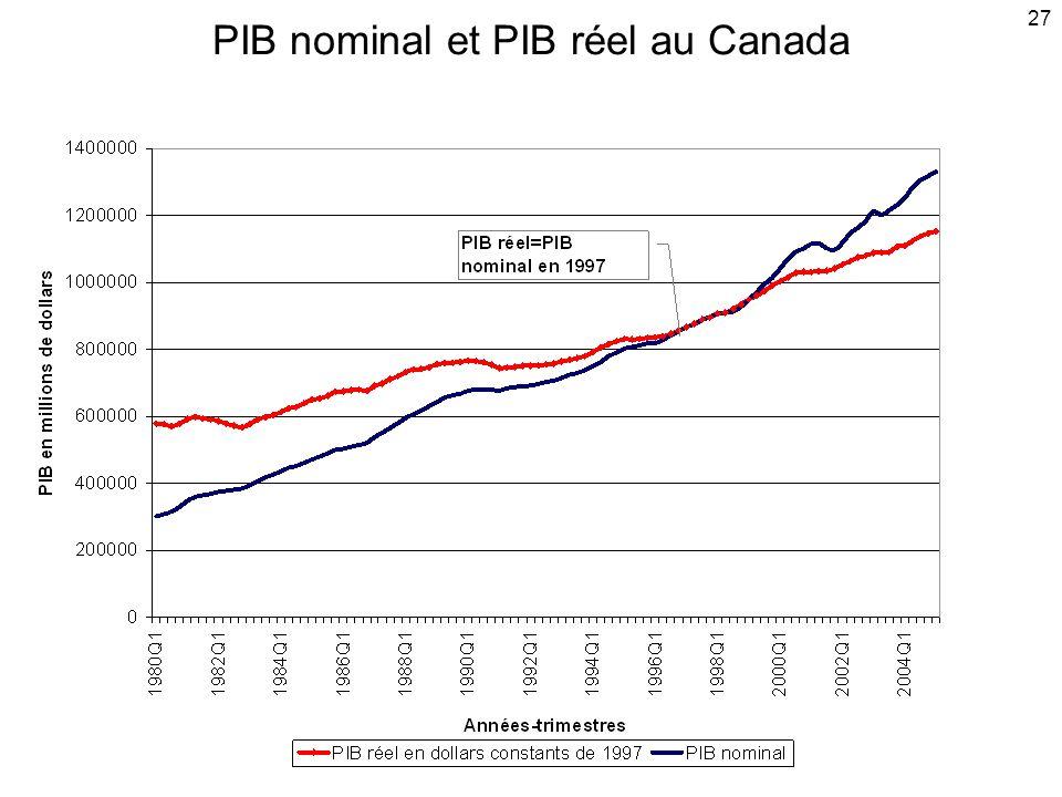 PIB nominal et PIB réel au Canada