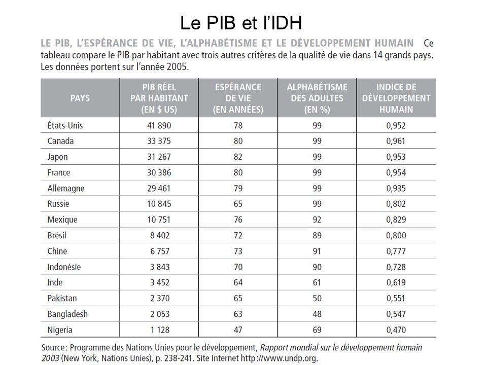 Le PIB et l'IDH