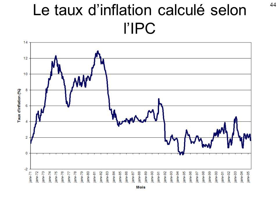 Le taux d'inflation calculé selon l'IPC