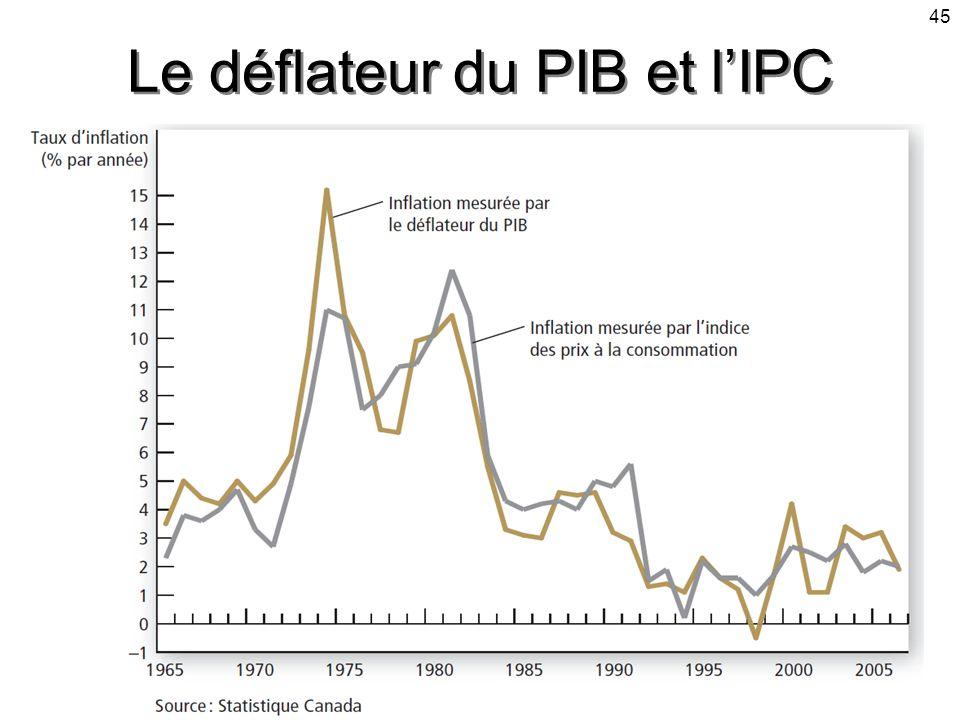 Le déflateur du PIB et l'IPC