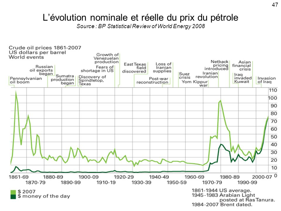 47 L'évolution nominale et réelle du prix du pétrole Source : BP Statistical Review of World Energy 2008.