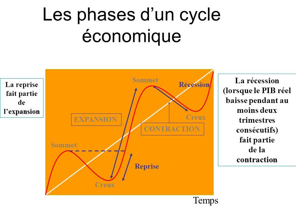Les phases d'un cycle économique