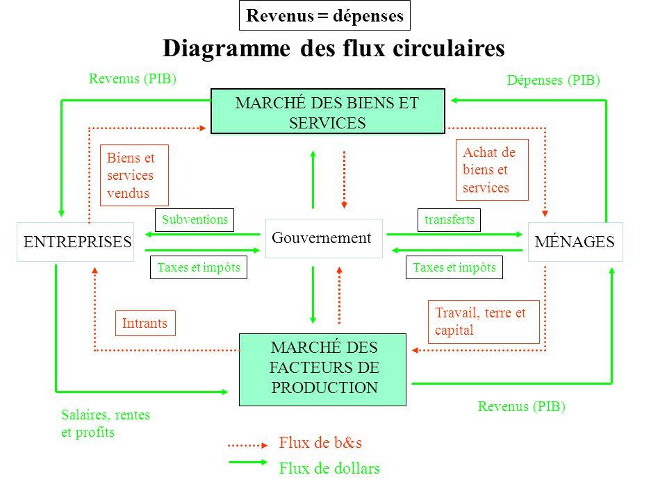 Diagramme des flux circulaires
