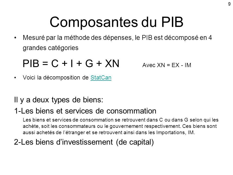 Composantes du PIB PIB = C + I + G + XN Avec XN = EX - IM