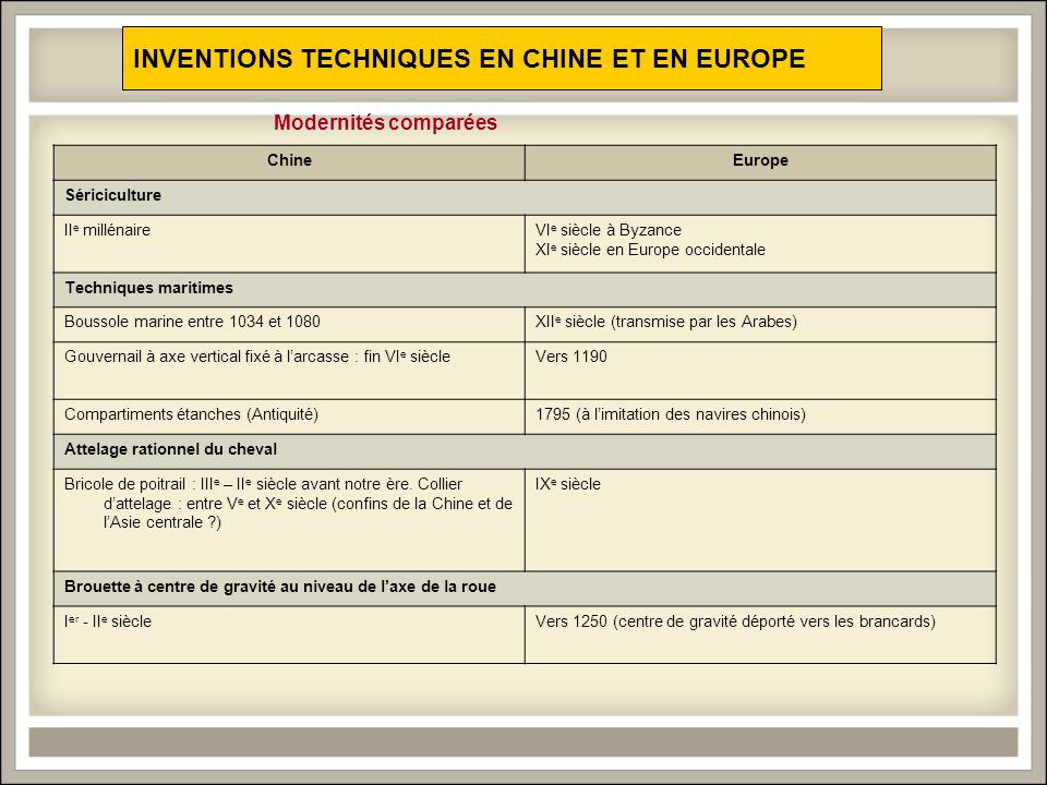 INVENTIONS TECHNIQUES EN CHINE ET EN EUROPE