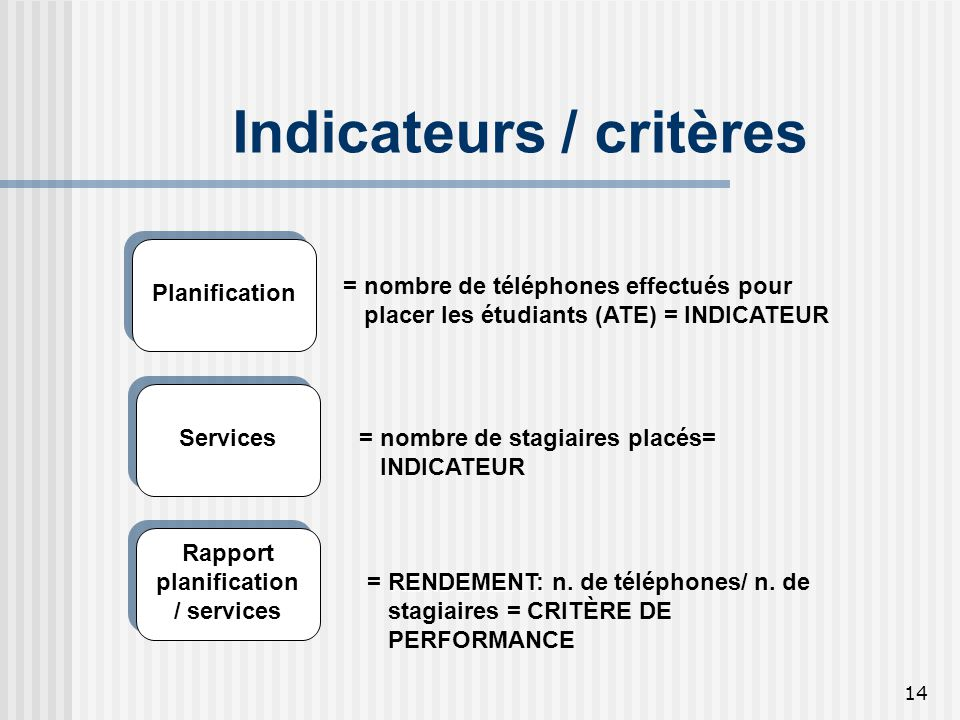 Indicateurs / critères