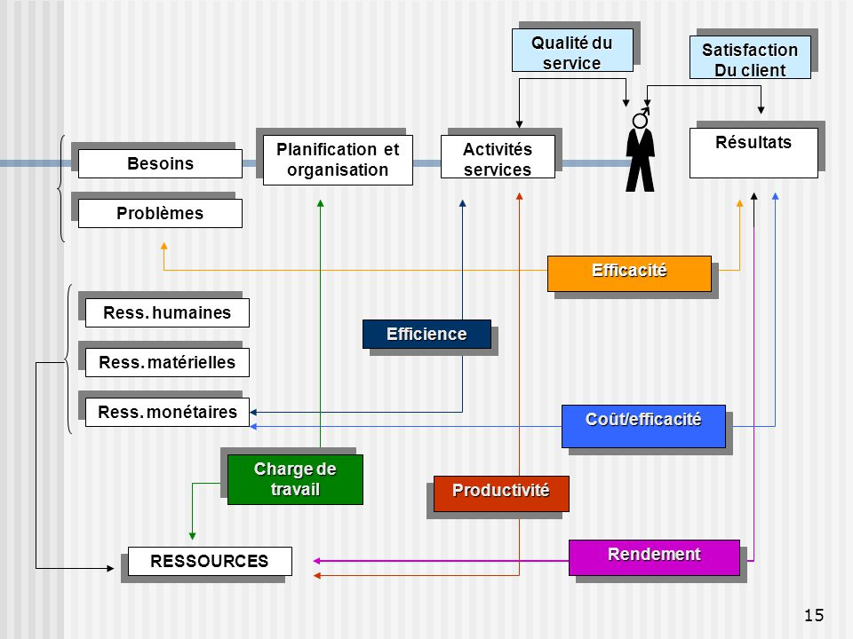 Planification et organisation