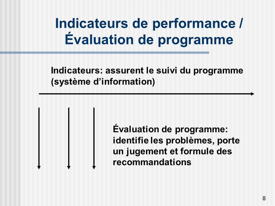 Indicateurs de performance / Évaluation de programme