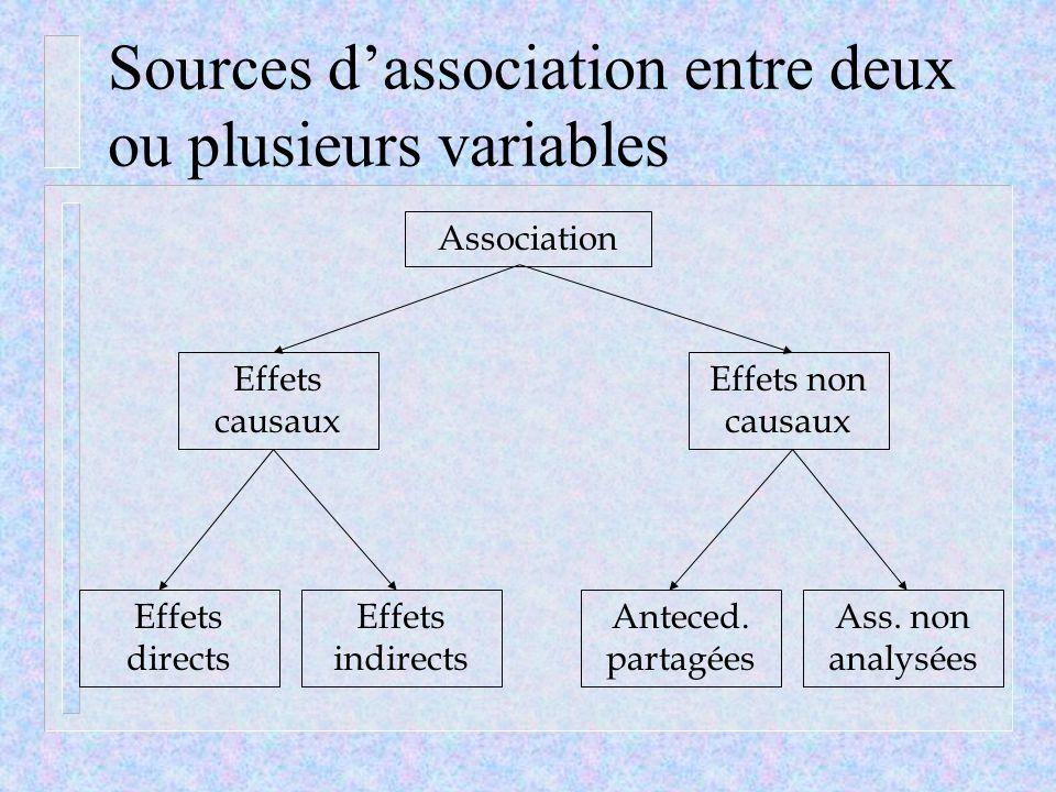 Sources d'association entre deux ou plusieurs variables