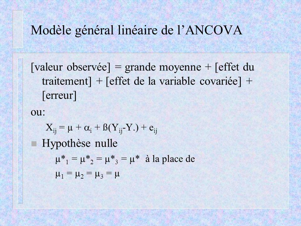 Modèle général linéaire de l'ANCOVA