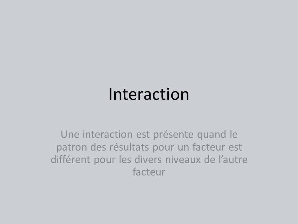 Interaction Une interaction est présente quand le patron des résultats pour un facteur est différent pour les divers niveaux de l'autre facteur.