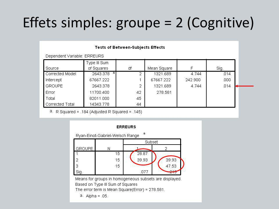 Effets simples: groupe = 2 (Cognitive)