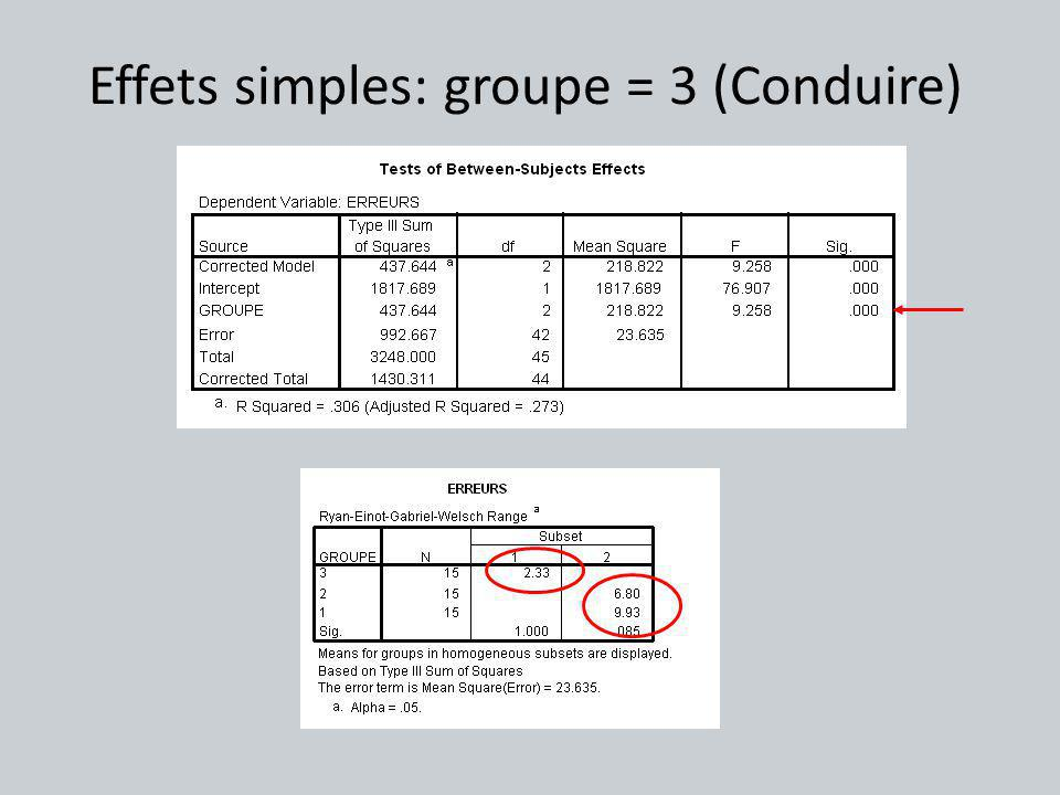 Effets simples: groupe = 3 (Conduire)