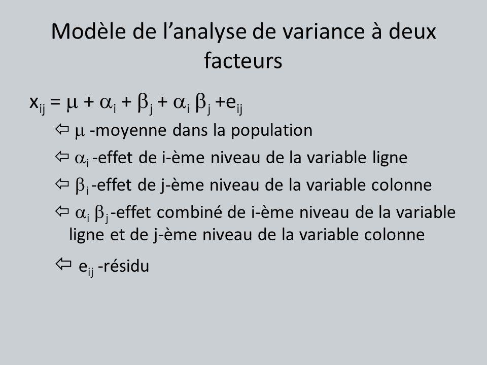 Modèle de l'analyse de variance à deux facteurs