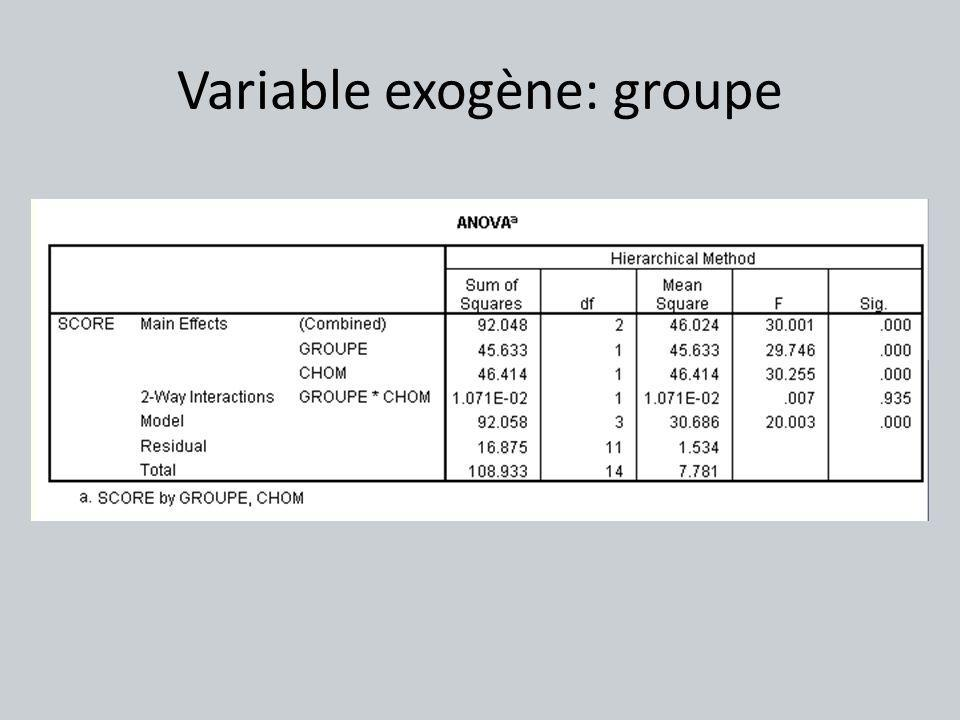 Variable exogène: groupe