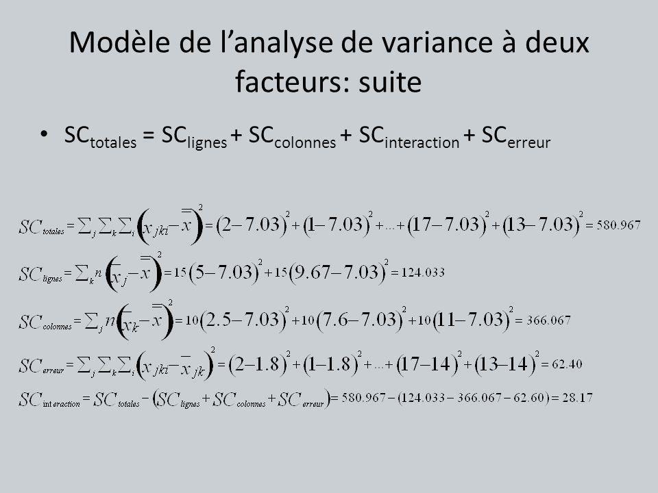 Modèle de l'analyse de variance à deux facteurs: suite