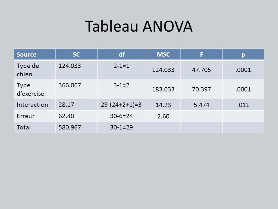 Tableau ANOVA Source SC df MSC F p Type de chien 124.033 2-1=1 47.705