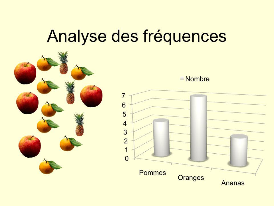 Analyse des fréquences