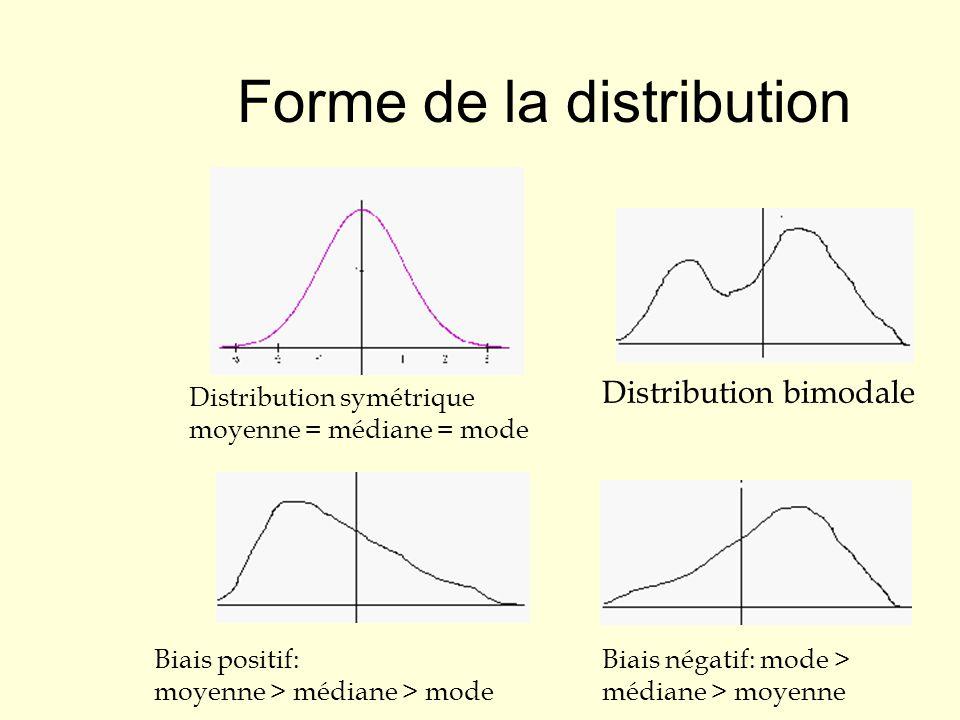 Forme de la distribution