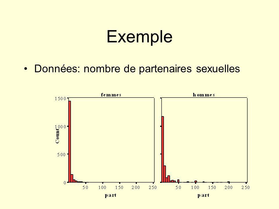 Exemple Données: nombre de partenaires sexuelles