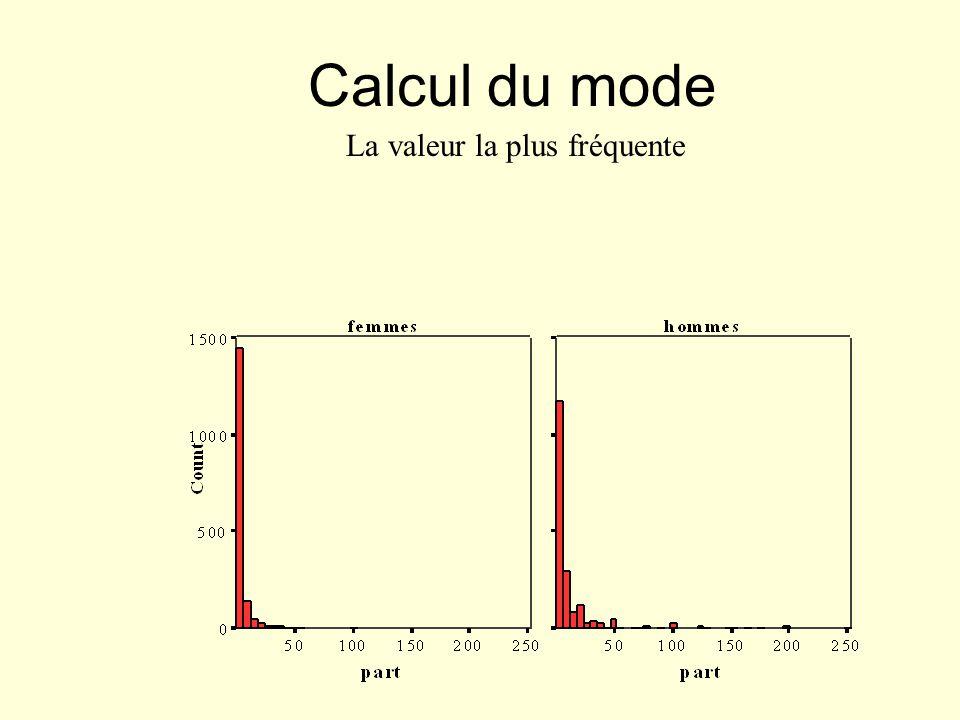 Calcul du mode La valeur la plus fréquente