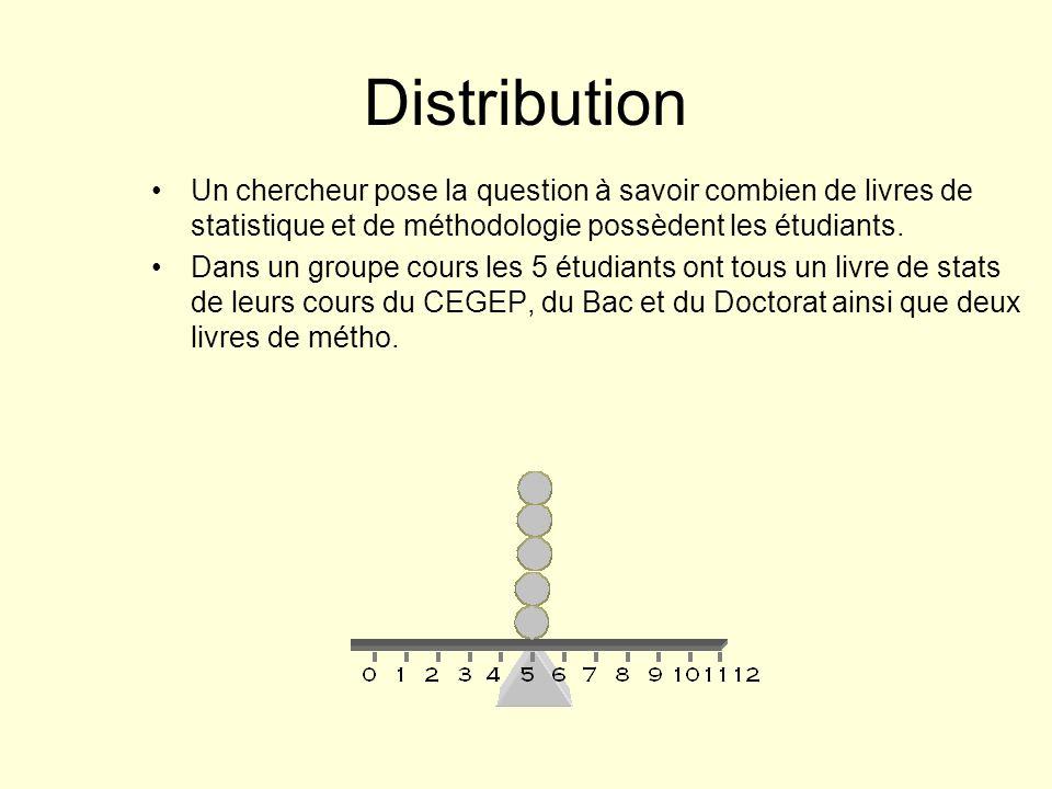 Distribution Un chercheur pose la question à savoir combien de livres de statistique et de méthodologie possèdent les étudiants.