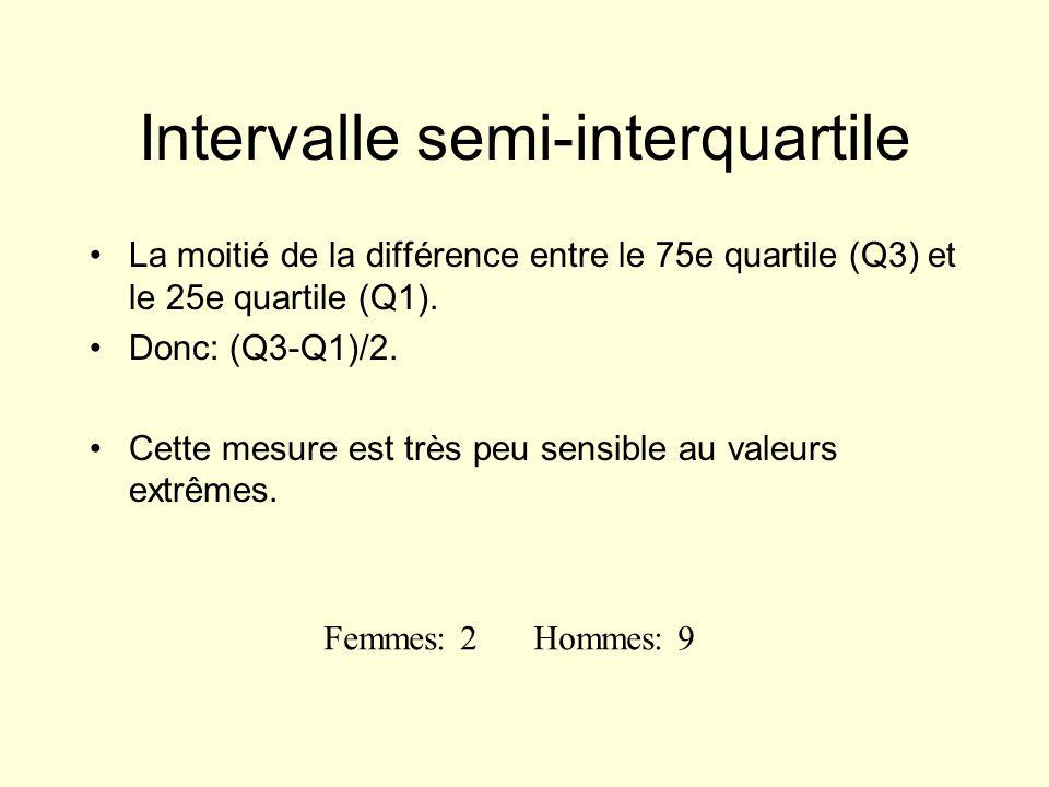 Intervalle semi-interquartile