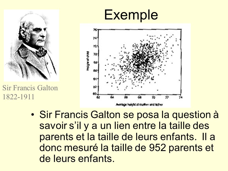 Exemple Sir Francis Galton. 1822-1911.