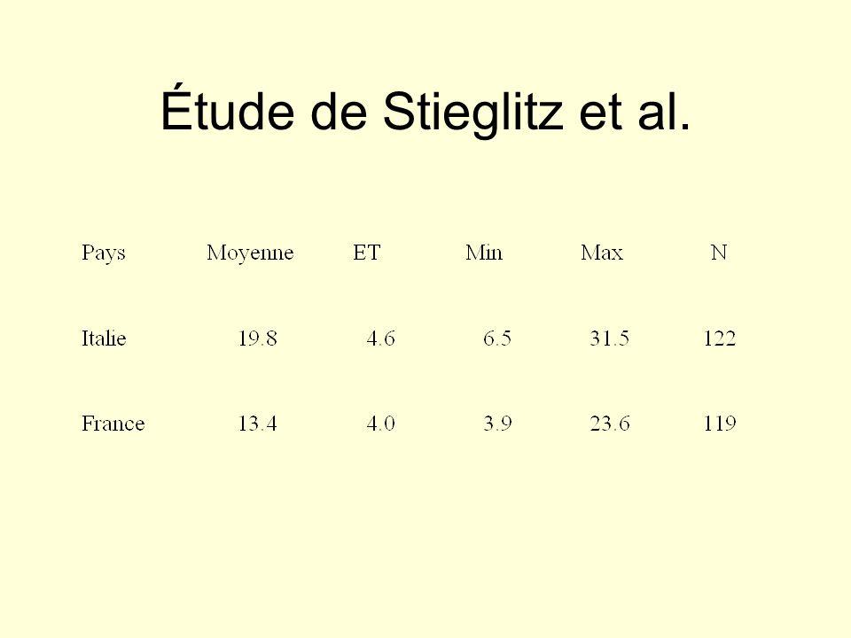 Étude de Stieglitz et al.