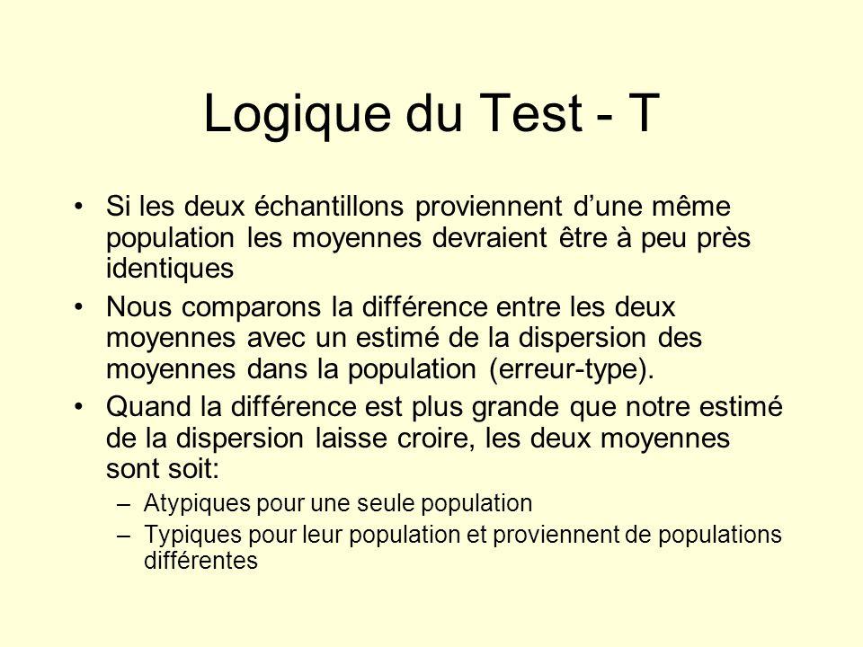 Logique du Test - T Si les deux échantillons proviennent d'une même population les moyennes devraient être à peu près identiques.