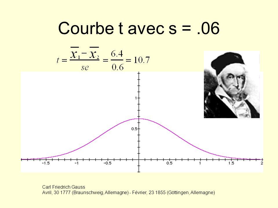 Courbe t avec s = .06 Carl Friedrich Gauss