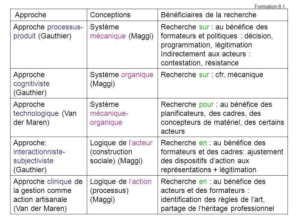 Bénéficiaires de la recherche Approche processus-produit (Gauthier)