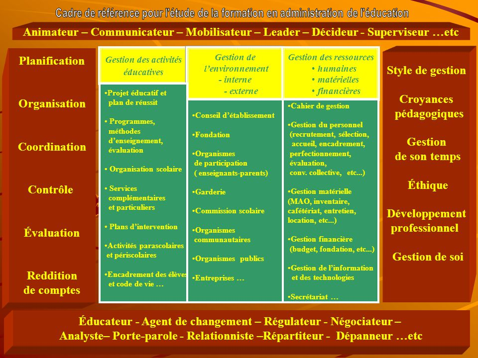Éducateur - Agent de changement – Régulateur - Négociateur –