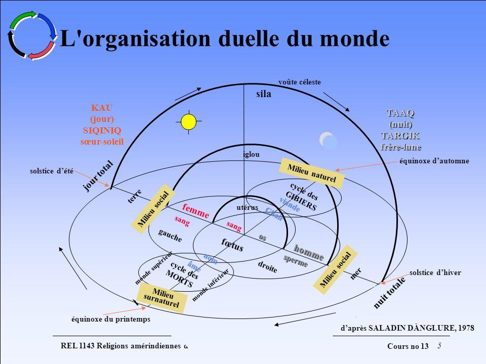 L organisation duelle du monde
