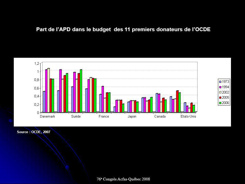 Part de l'APD dans le budget des 11 premiers donateurs de l'OCDE
