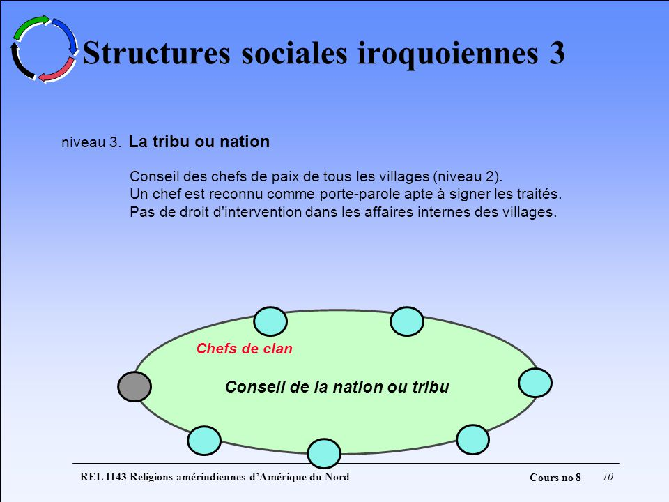 Structures sociales iroquoiennes 3
