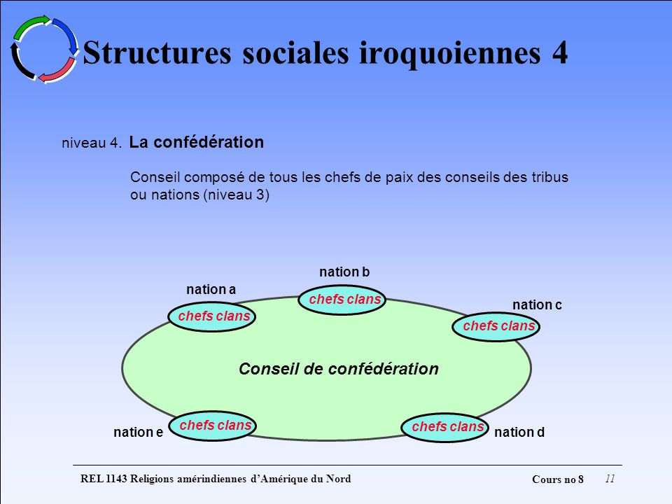 Structures sociales iroquoiennes 4