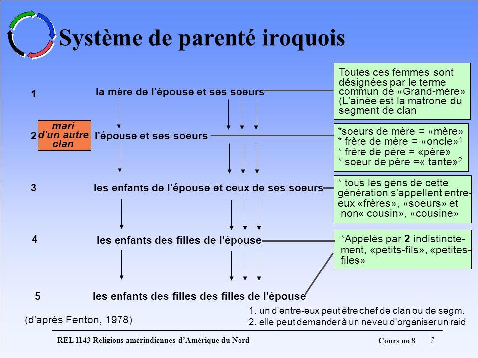Système de parenté iroquois