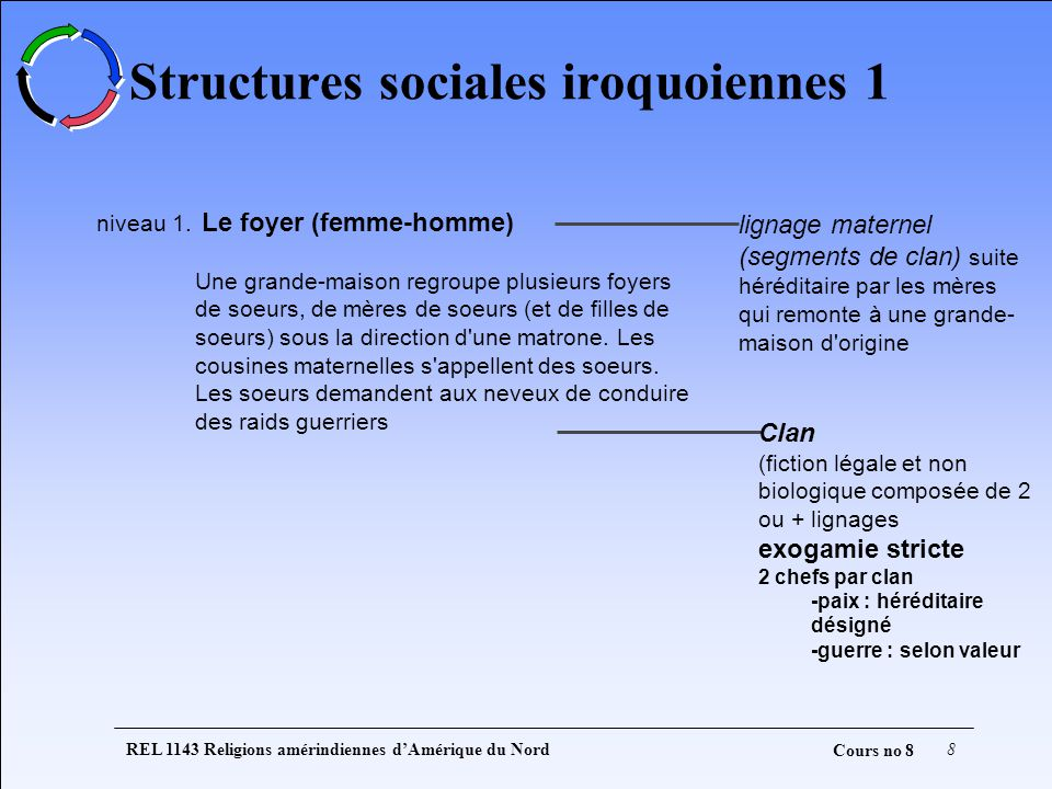 Structures sociales iroquoiennes 1